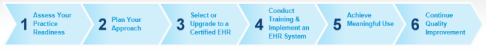 Six steps to implement EHR