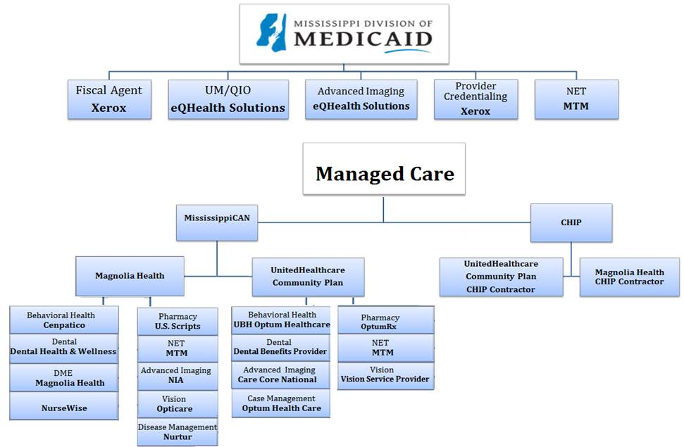 manage care organizations